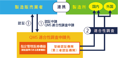 QMS適合性調査:認証時の場合