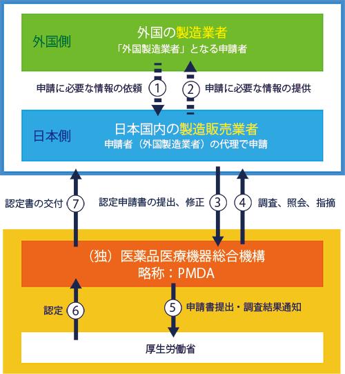 医療機器の許可 外国製造業者の認定
